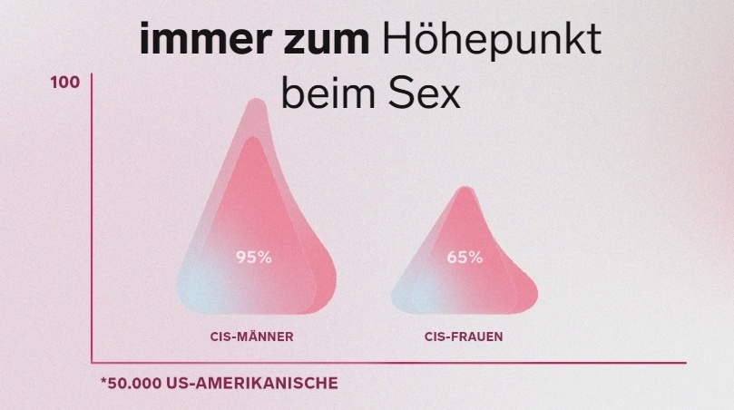 Grafik zur Orgasm Gap von LELO